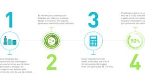 TriCiclos apresenta software que revoluciona a tomada de decisão para o design de embalagens