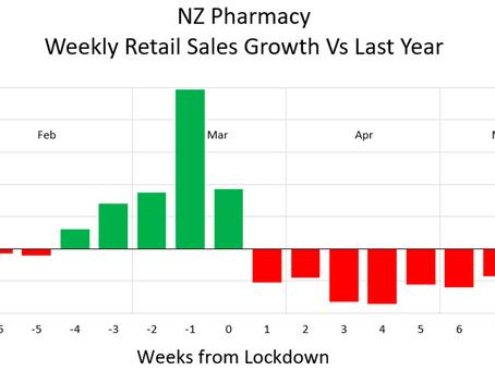 NZ Pharmacy - Retail Sales During Lockdown #2