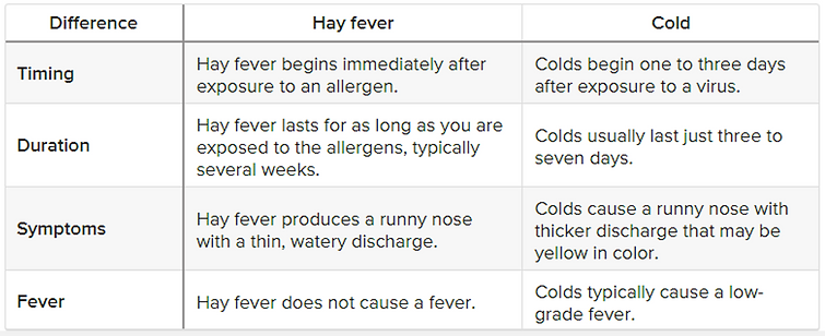 Hayfever or Cold.png