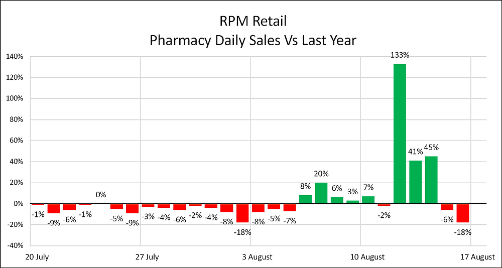 Daily Retail Sales Vs Last Year