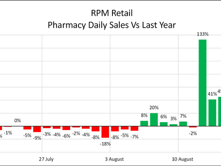 Retail sales - winners and losers