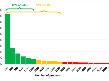 """How many """"core"""" retail products should you stock?"""