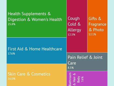 Pharmacy Retail Sales trends
