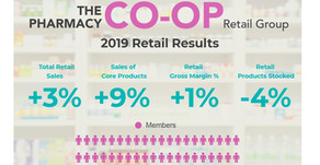 The Pharmacy Co-op growth in 2019