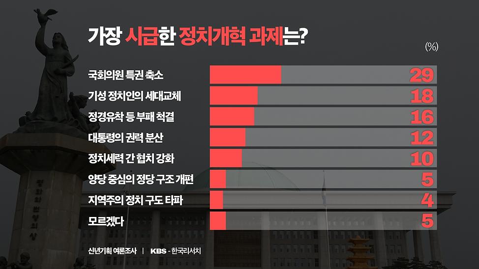 5가장시급한정치개혁과제.png