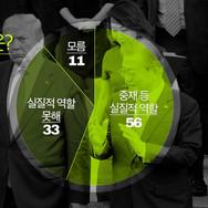 KBS1TV 일요진단 여론조사 CG