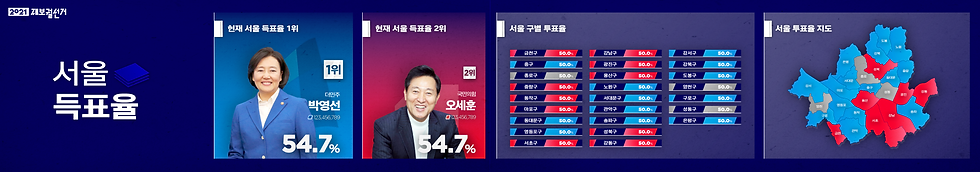 서울 득표율 비교.png