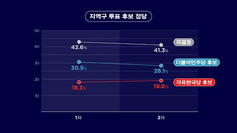 9_지역구투표후보정당(꺾은선).png