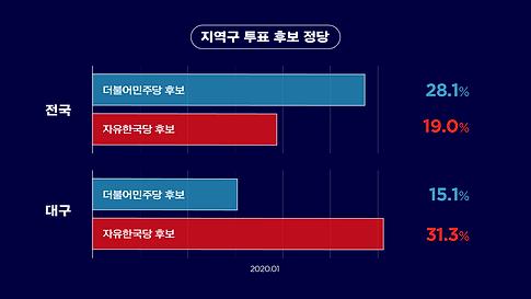 8_지역구투표후보정당(전국대구비교).png