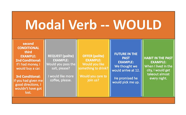modal-verb-would.jpg