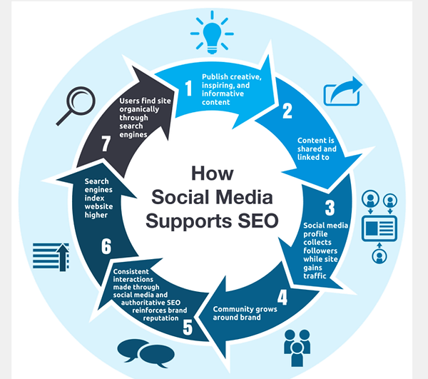 Social Media Supports SEO