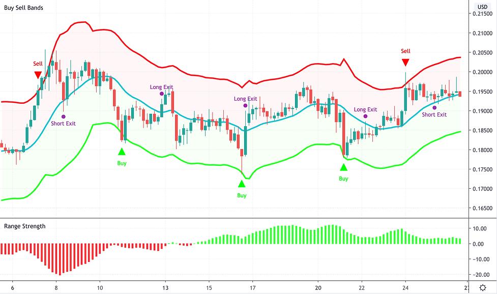 range-trading-indicator.png