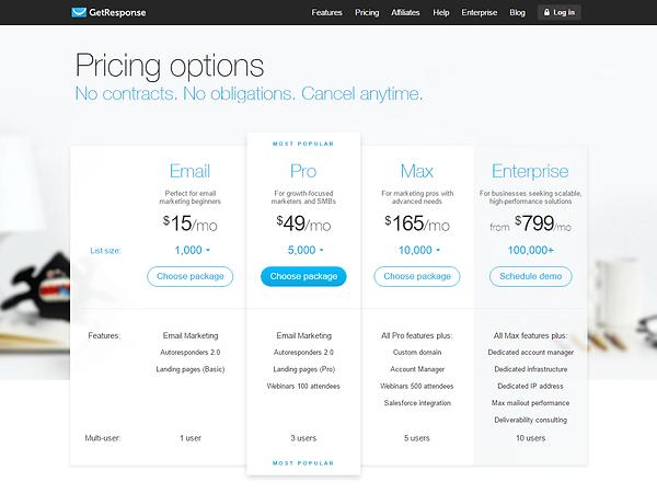 Get Response Pricing