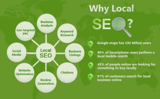 Why Local SEO