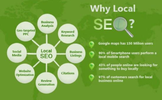 Why Local SEO