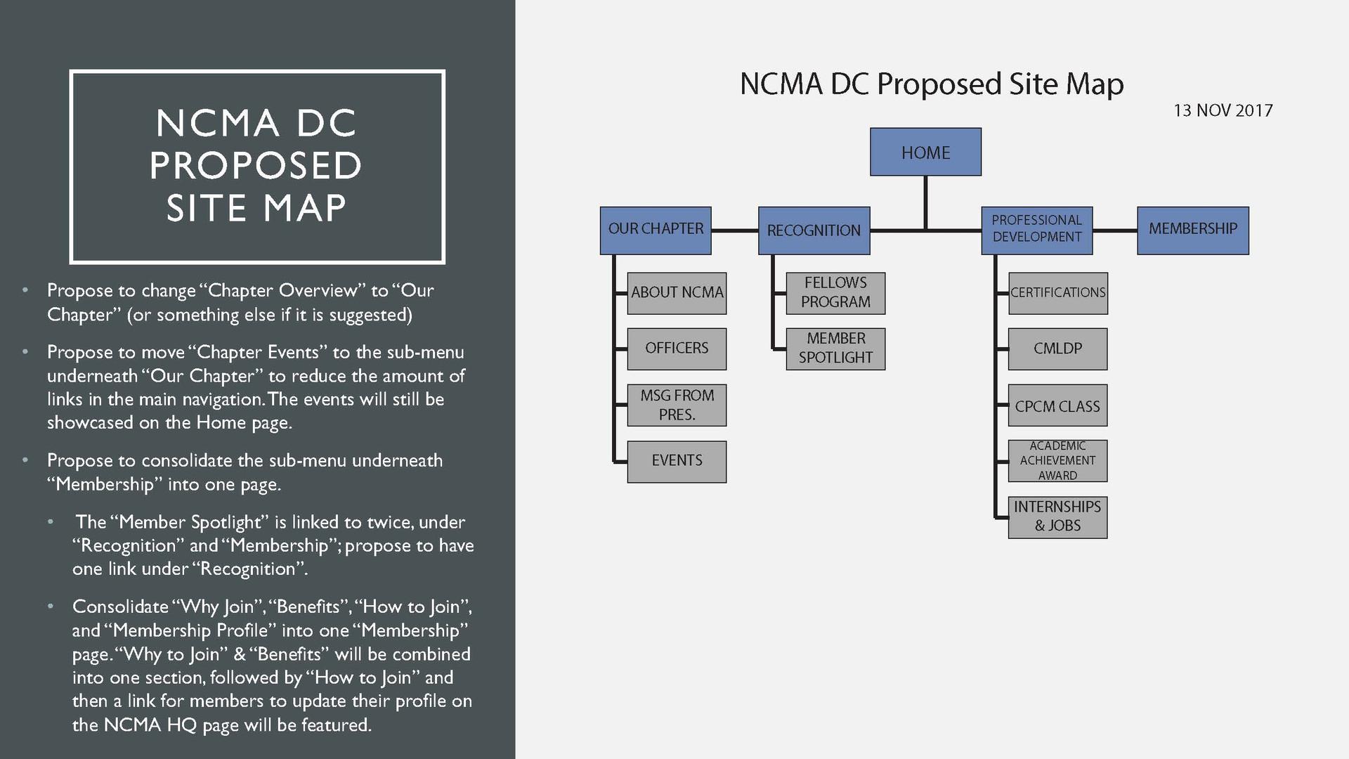NCMA New SiteMap