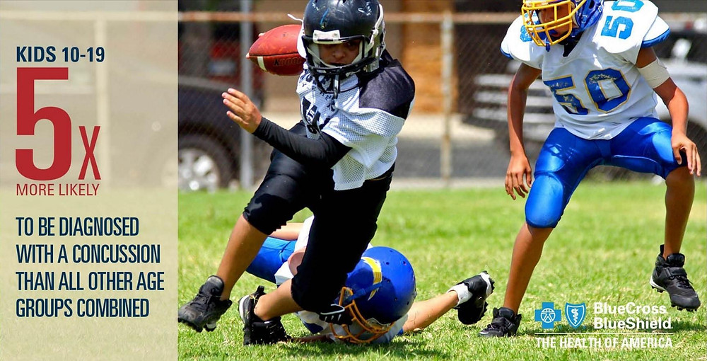 Kids are 5x more likely to suffer a concussion than older athletes!!