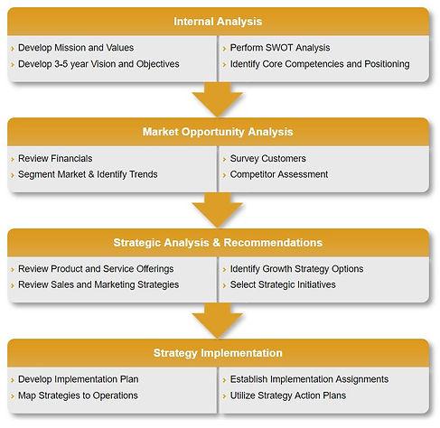 Strategic Plannng Process
