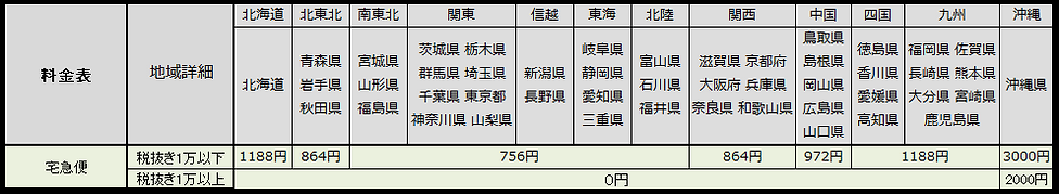 ネオワークギア 送料表