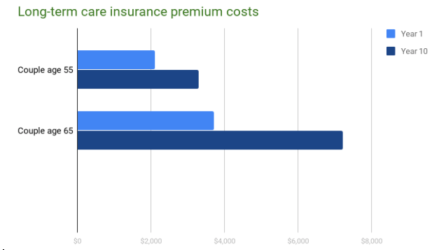 Long term care insurance premium costs