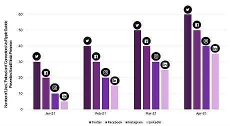 Social Media Graph.png