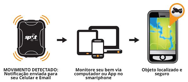 Funcionamento_SpotTrace.PNG