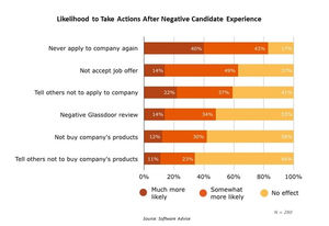 Candidate experience: Why You Should Care