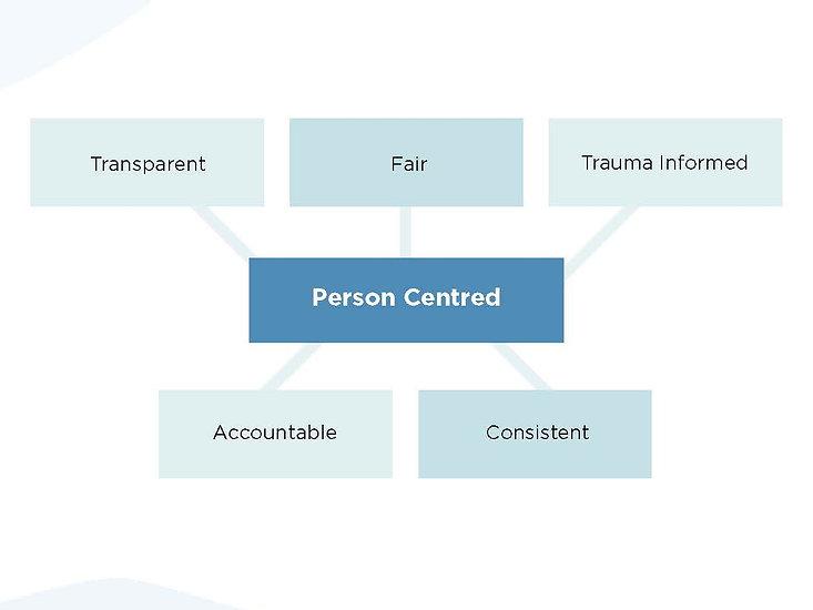 Trauma Informed Care.jpeg
