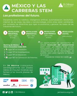 México y las Carreras STEM