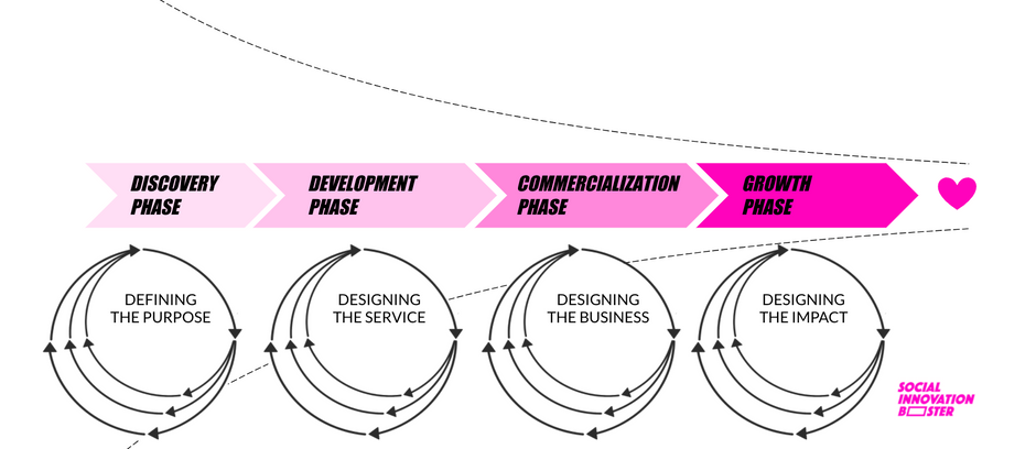 FROM IDEA TO SUSTAINABLE BUSINESS - THE IDEA DEVELOPMENT JOURNEY