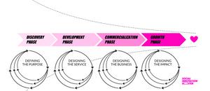 Social Innovation Booster Idea Development Journey