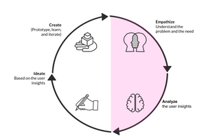 Social Innovation Booster design thinking loop