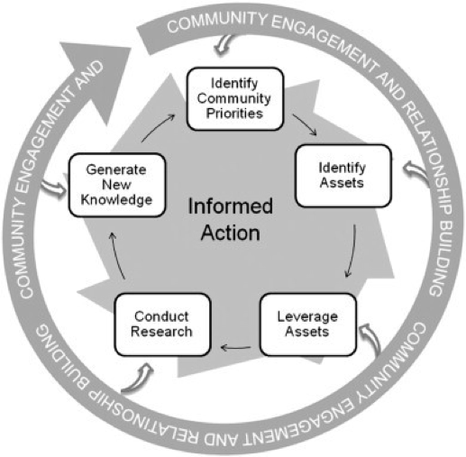 Community engagement and relationship bu