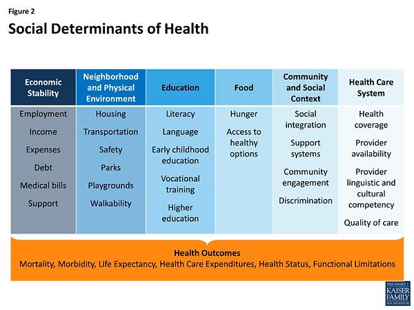 Social Determinants of Health.png