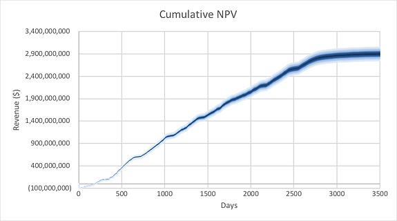 Revenue NPV financial chart.png