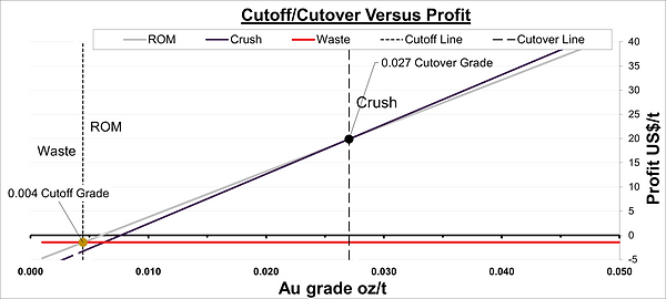 Cut-Off and Cut-Over.png