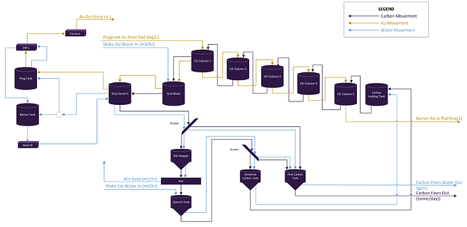 Ore Process flow chart.png