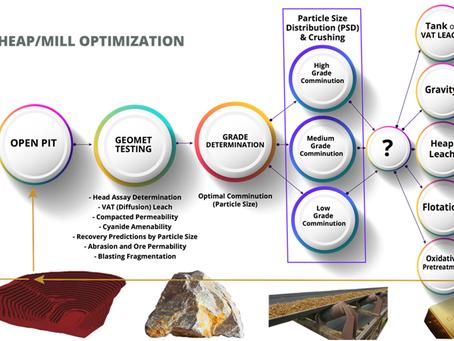 Mine to Heap/Mill Optimization