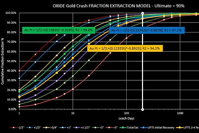 Heap Leach Pad Fraction Extraction Gold Crush Size Mining Report
