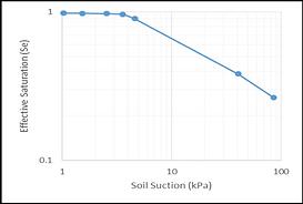 Saturation Flow Diagram for Heap Leach Mining