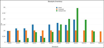 Mining Stockpiles Inventory Report Opencontour software