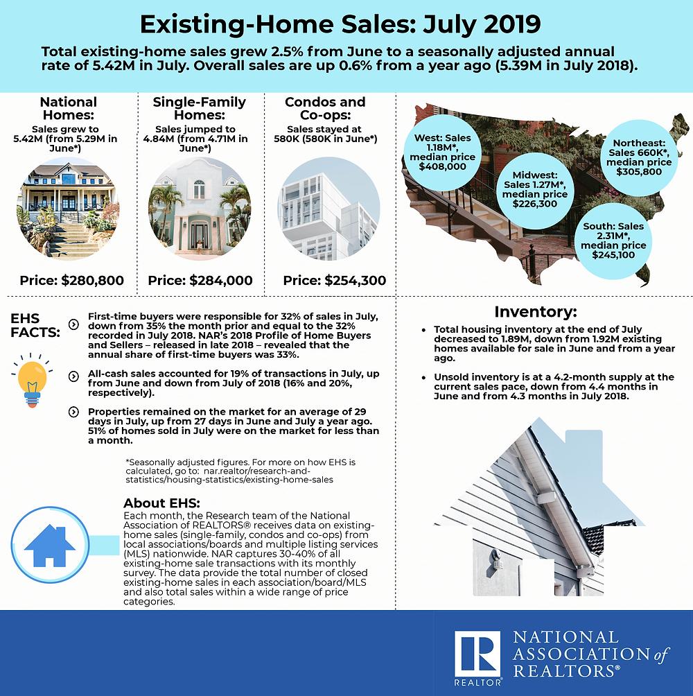 Homes Sales July 2019