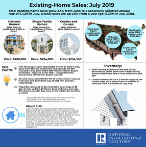 Homes Sales July 2019