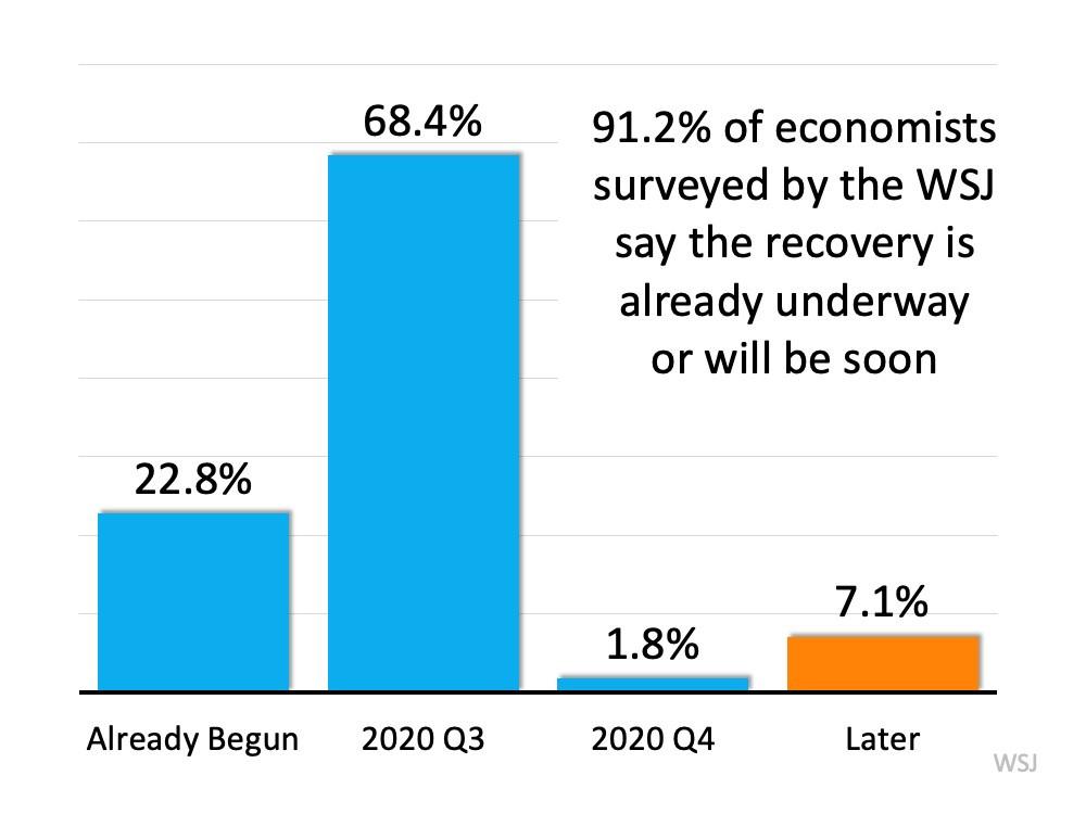 Is the Economic Recovery Already Underway?   MyKCM