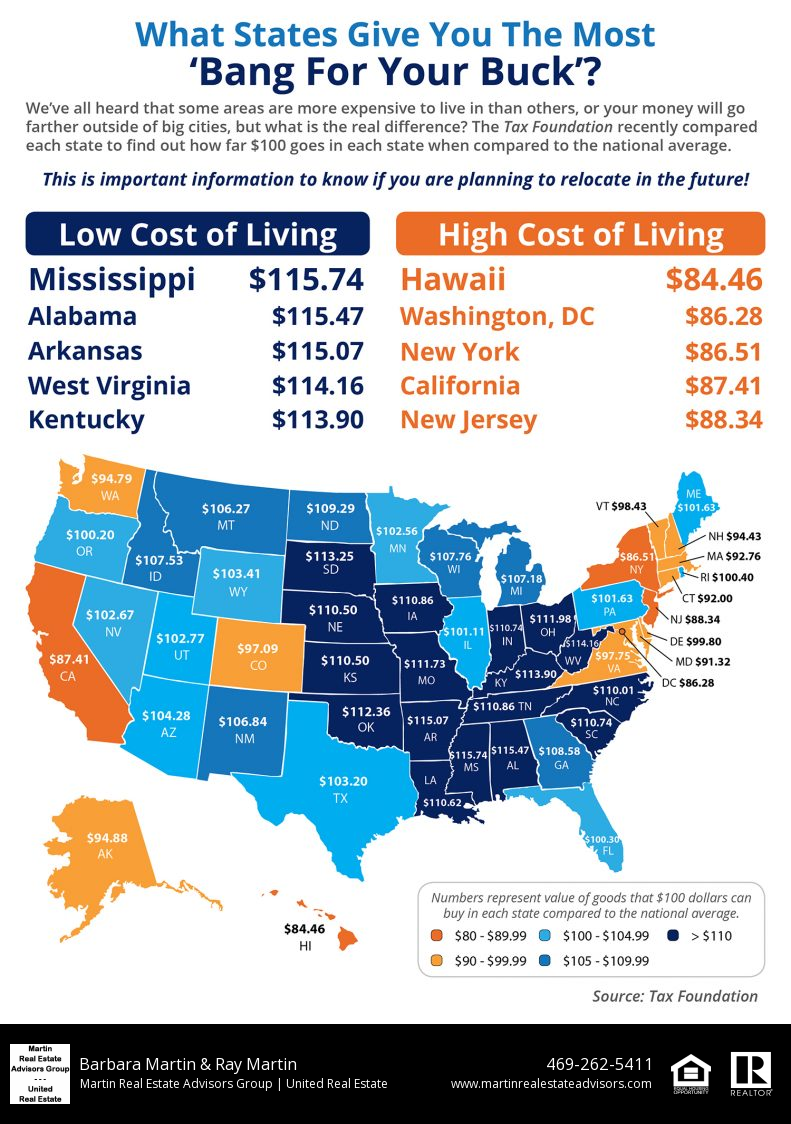 What Will $100 Buy In Your State?