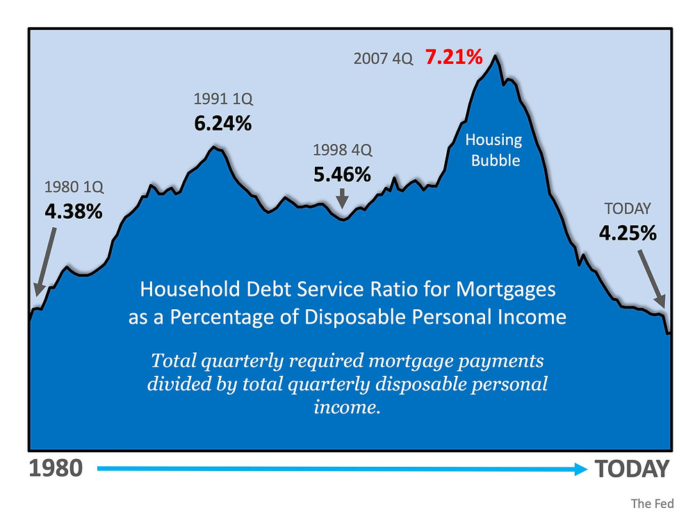 Is Mortgage Debt out of Control? | MyKCM
