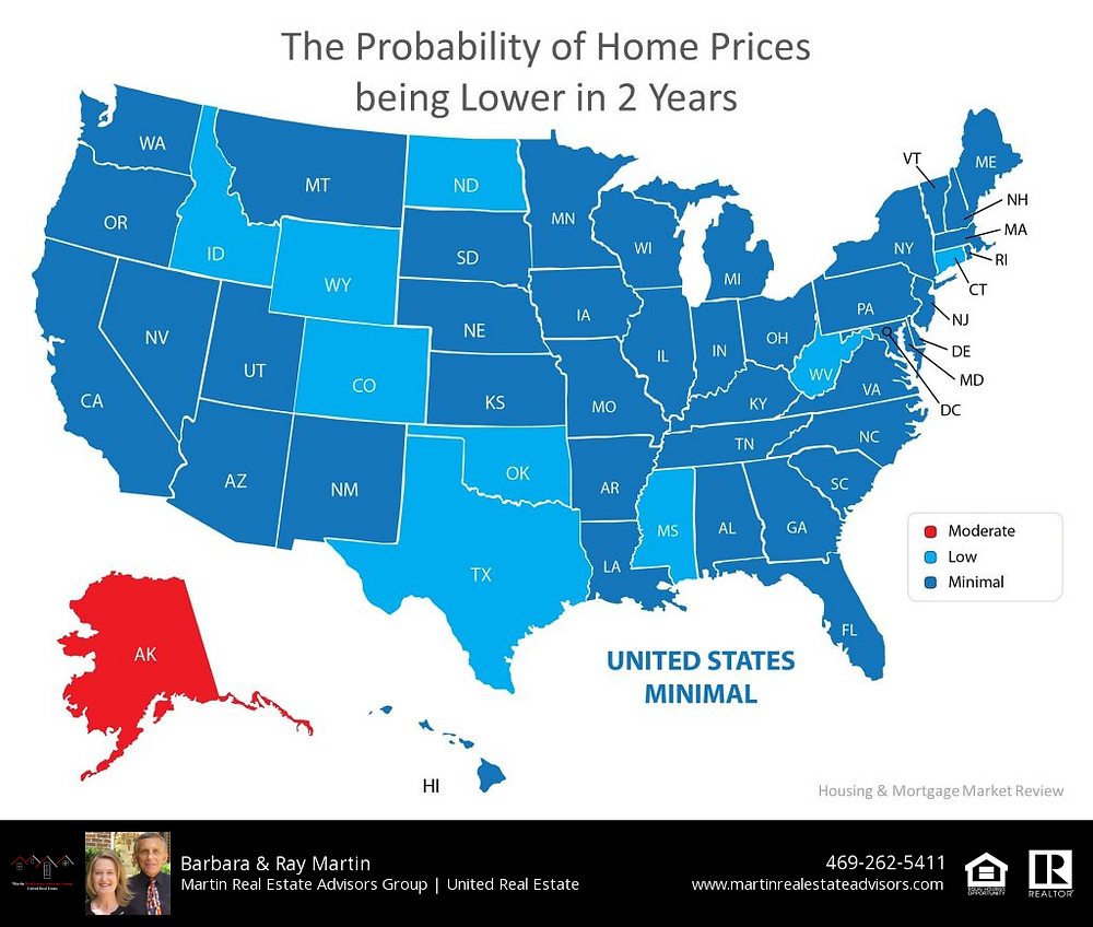 Probability of Price Increases