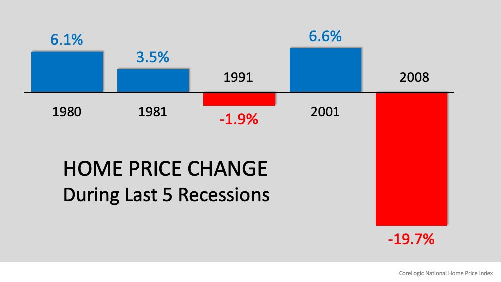 Recession? Yes. Housing Crash? No. | MyKCM