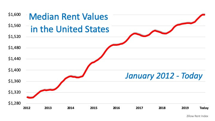 Great News for Renters Who Want to Buy a Home   MyKCM