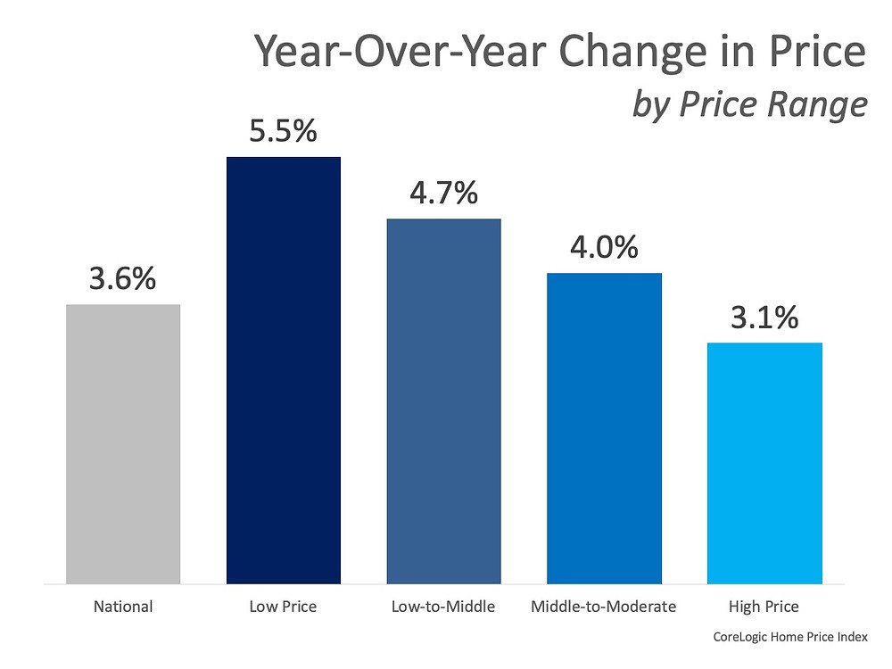 Home Prices Increase in Every Price Range   MyKCM